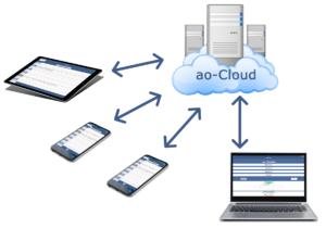 ao-cloud